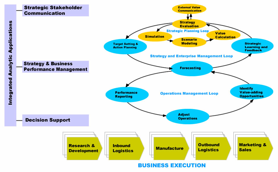 strategic issue management In times of environmental turbulence and uncertainty, the current position of a business needs to be established before setting future directions and strategies in the strategic issue management approach, external issues are manifest as opportunities and threats, and internal issues as strengths and weaknesses.